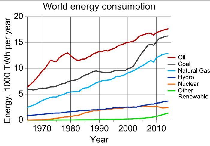 Чистая энергия волнует нефть