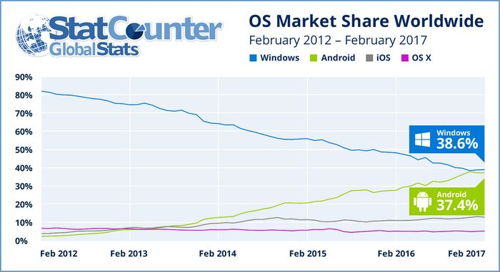 Cp/m, ms-dos, ms-windows… android?