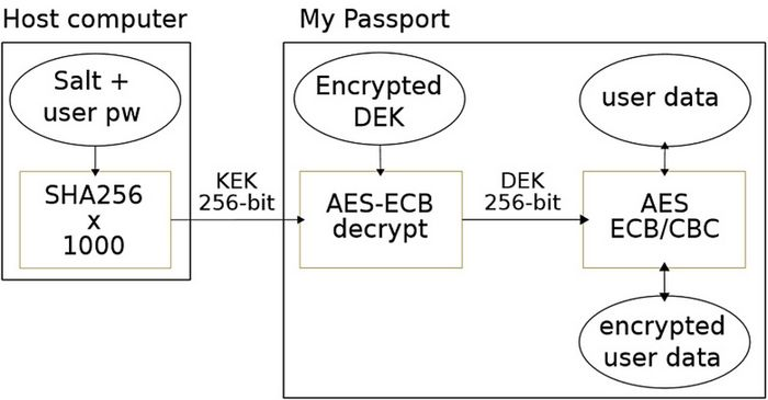 Диски wd с поддержкой aes можно расшифровать без ввода пароля