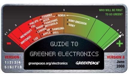 «Гринпис» опубликовал новый рейтинг «зеленой» электроники