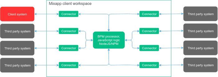 Интеграция нескольких ит-систем с помощью платформы mixapp