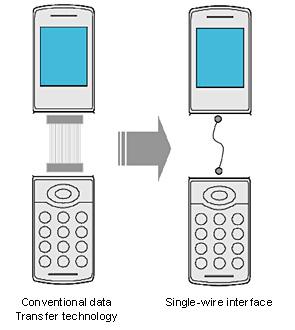 Компания sony заменит многожильные кабельные соединения в мобильных устройствах одним единственным медным проводом