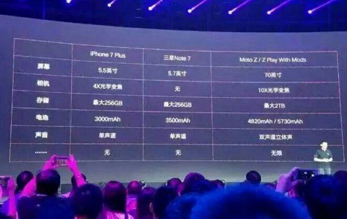 Lenovo назвала характеристики iphone 7 plus: 4х оптический зум