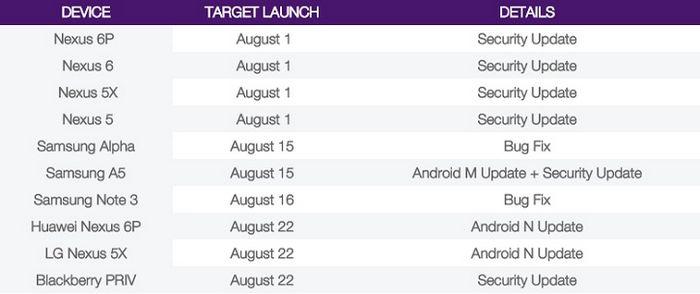 В ожидании nexus: дата релиза финальной версии android 7.0 nougat