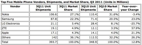 Zte стала четвертым поставщиком на рынке мобильных телефонов